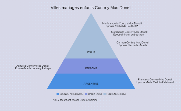 famille-conte-MARIAGES